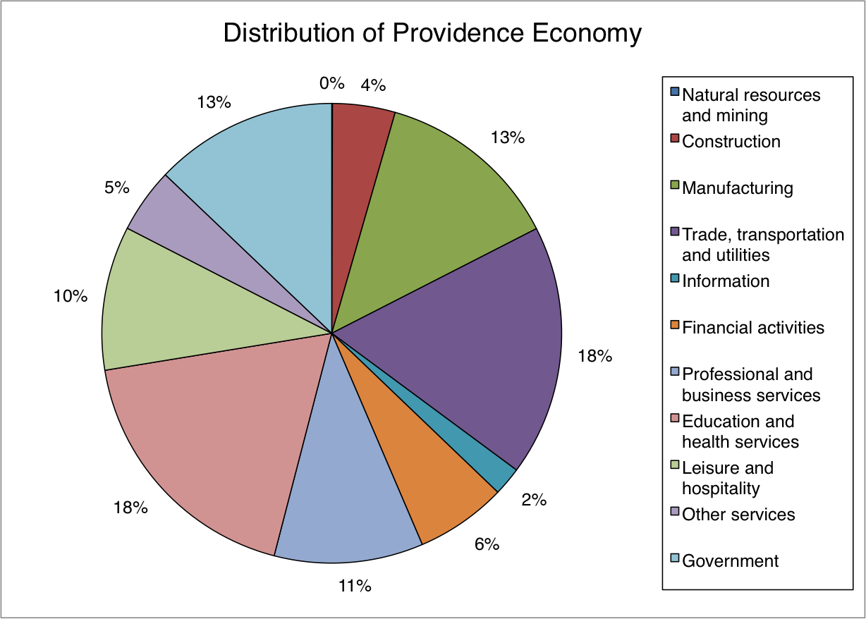 Rhode Island Economy Department Of Commerce
