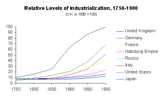 western europe 1750 1900 1750 to 1914 review  continuities in the labor system between 1750 and 1900 in one of the  western europe analyze the two of the following.