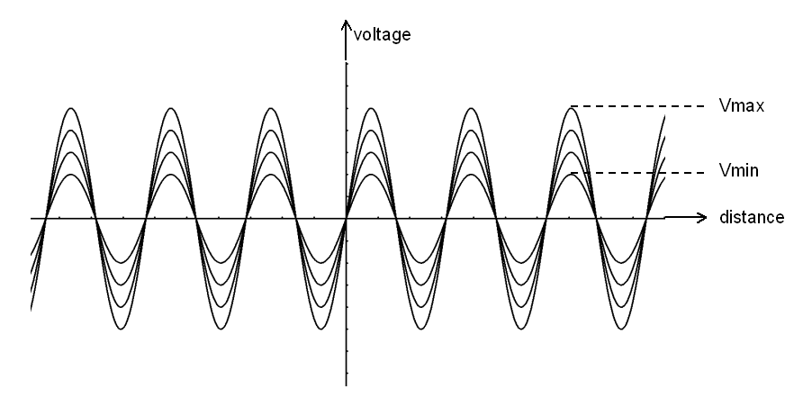 Standing Wave Ratio : File standing wave ratio showing vmin and vmax