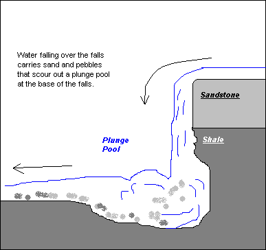 Diagram of waterfall pool auto wiring diagram today file plunge pool png wikipedia rh en wikipedia org waterfall diagram in powerpoint waterfall presentation ccuart Images