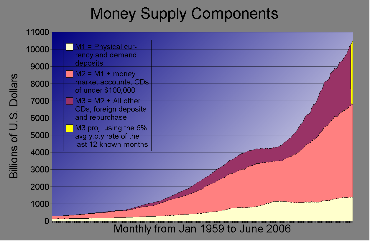 money supply Money supply charts the fed ceased publishing m-3, its broadest money supply measure, in march 2006 the sgs m-3 continuation estimates current m-3 based on ongoing fed reporting of m-3's.