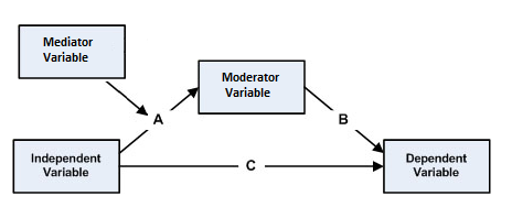file mediated moderation model 2 png   wikipedia