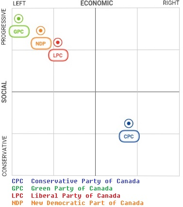 An overview of the green party of canada in politics