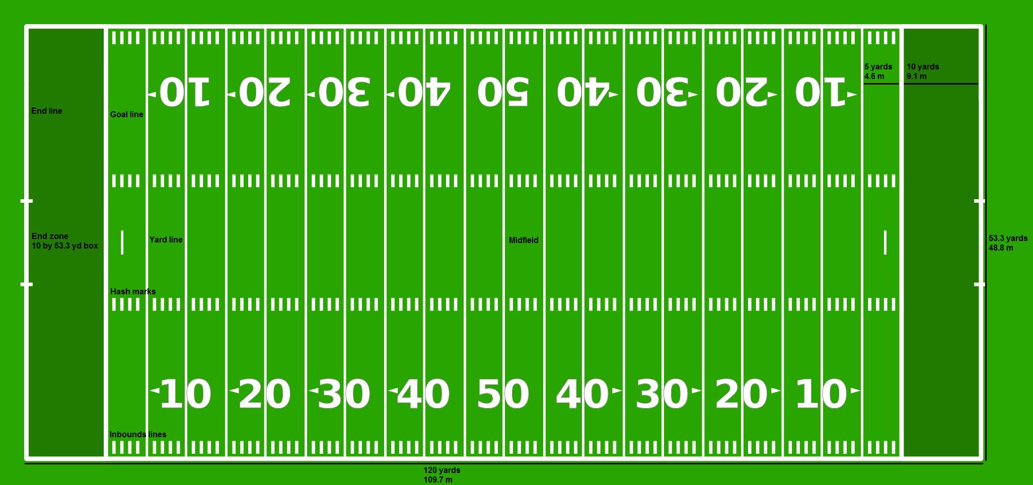 File American Football Field Nfl Png Wikipedia