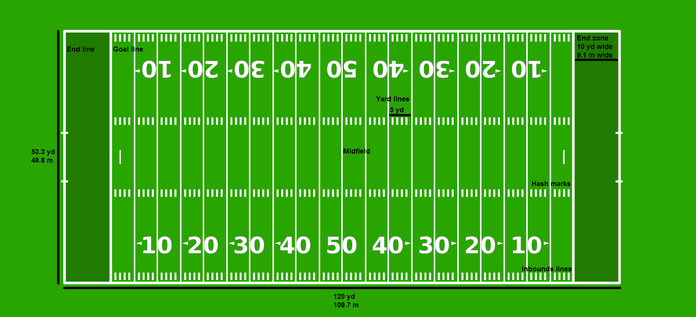 a history of the creation of filed turf in american college football Over the years, the nfl, the ncaa, the nflpa, the consumer product  (3m)  created tartan turf, and american biltrite created polyturf.