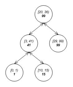 Interval tree - Wikipedia