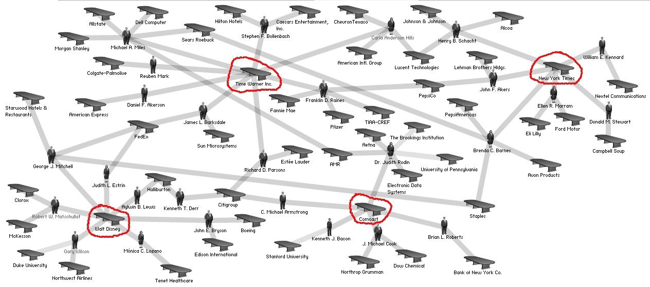 Network diagram showing interlocks between var...