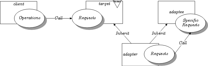 The class adapter pattern expressed in LePUS3