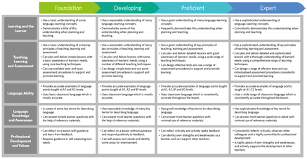 Cambridge English Teaching Framework Wikipedia