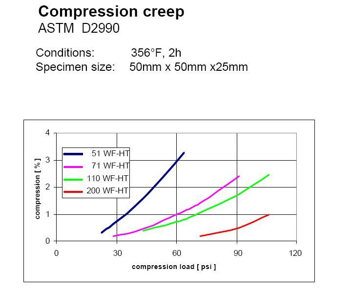 File:ROHACELL Compression Creep WF-HT JPG - Wikipedia