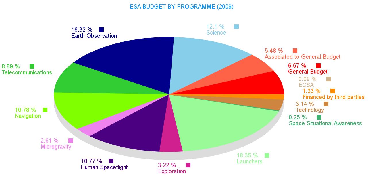 File Esa Budget Allocation 2009 Png Wikipedia