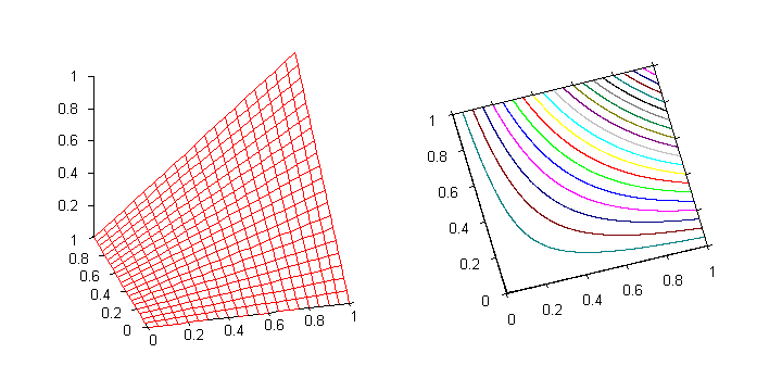 Graph of the product t-norm