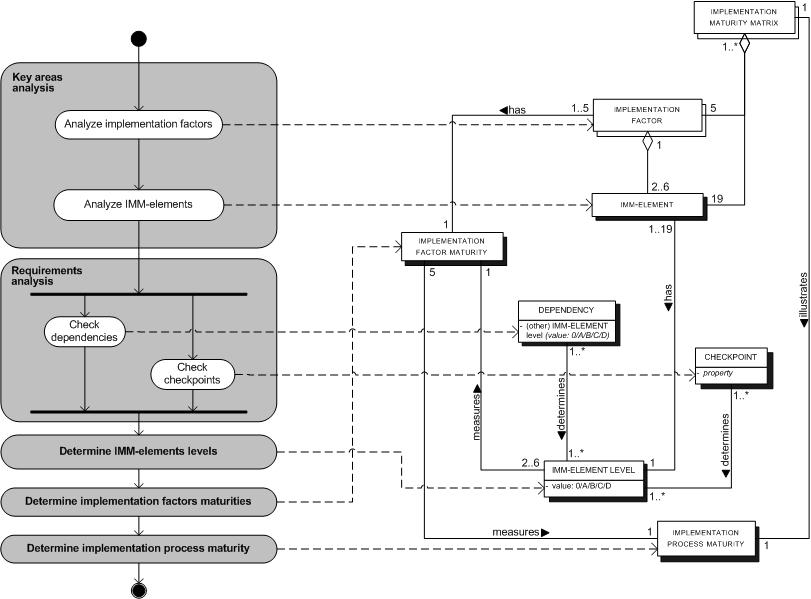 Implementation maturity model assessment - Wikipedia