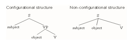 Illustration of configurational and non-configurational structure.jpg