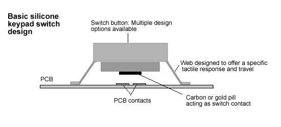 Silicone Rubber Keypad Wikipedia