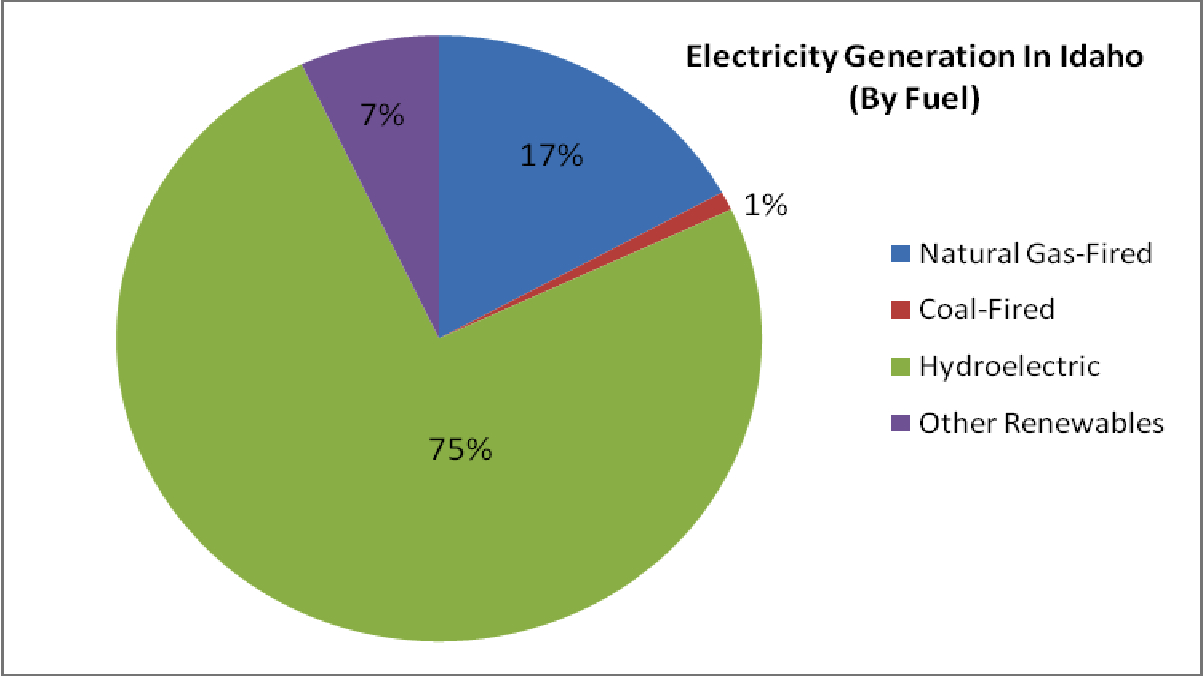 ... Electricity Generation in Idaho.jpg - Wikipedia, the free encyclopedia