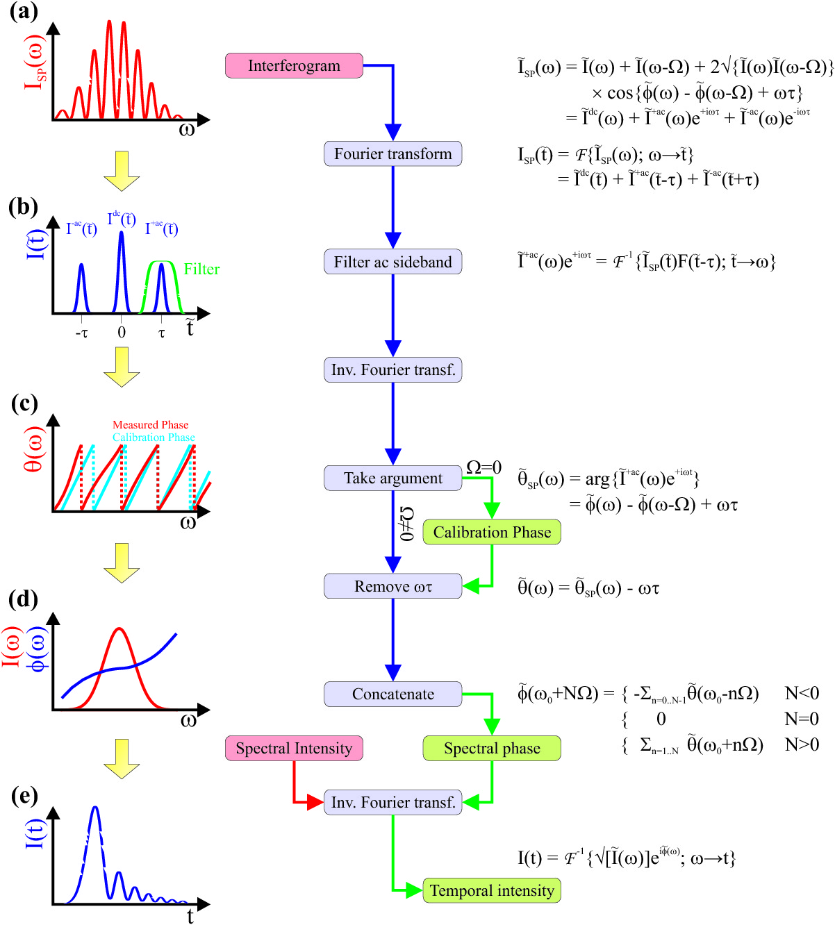 Signal Flow Chart: SPIDER reconstruction flow chart.jpg - Wikipedia,Chart