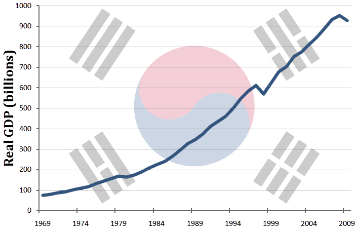 File South Korea S Gdp Real Growth From 1969 To 2009 Png