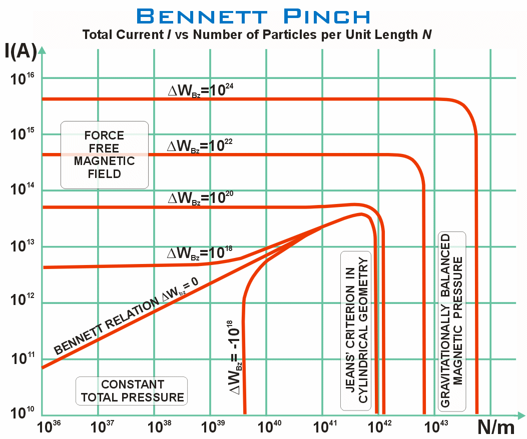 Pinch plasma physics wikipedia the bennett pinch showing the total current i versus the number of particles per unit length n the chart illustrates four physically distinct regions greentooth Images