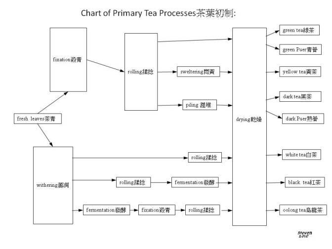 Manufacture Flow Chart: Teasteps2010b.jpg - Wikipedia,Chart