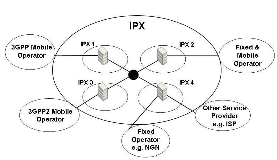 IP exchange - Wikipedia