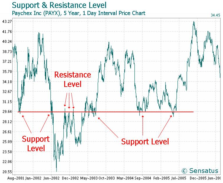 Stock Chart Double Top: Support and resistance - Wikipedia,Chart