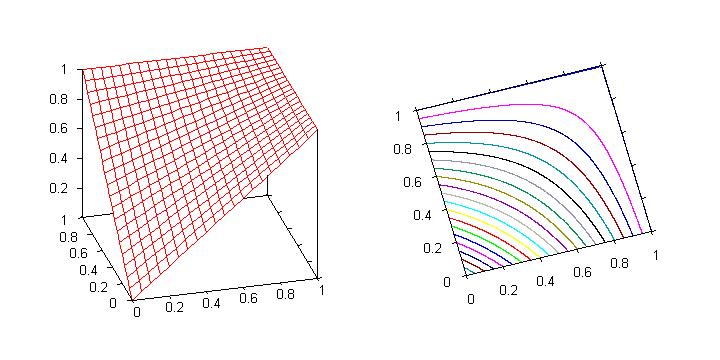 Graph of the probabilistic sum