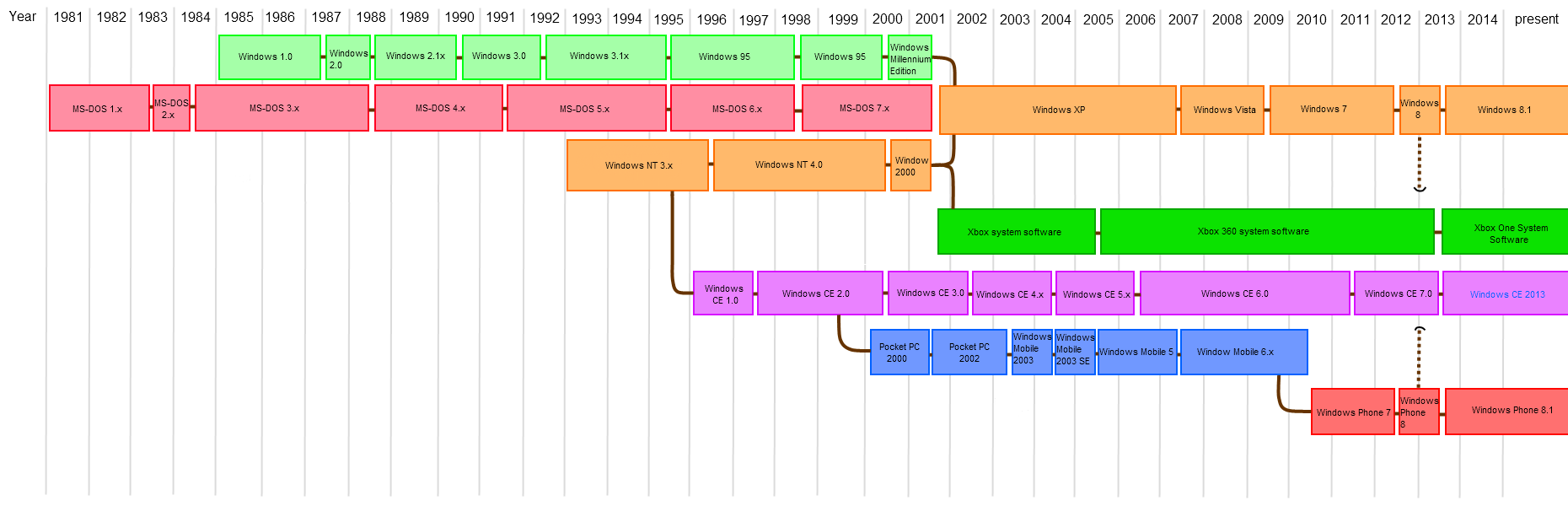 file microsoft timeline of operating systems png wikipedia