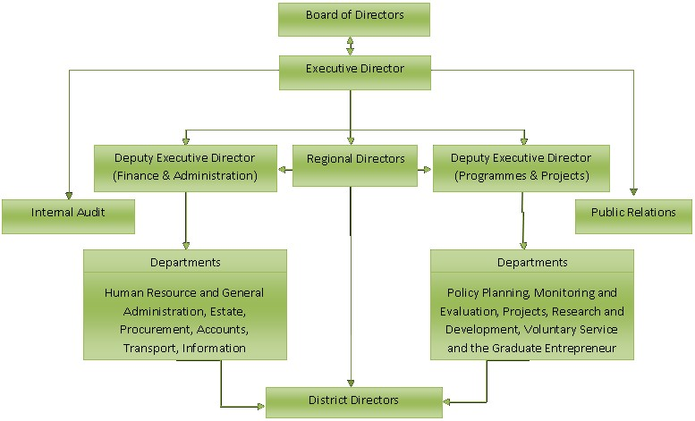 Flow Chart Hospital Management System: National Service Secretariat (Ghana) - Wikipedia,Chart