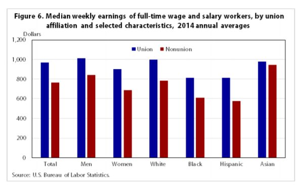 Wages by ethnicity and union membership, 2014.[90]