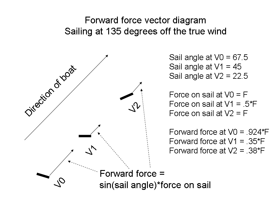 Filewiki Forward Force Vector 135 Degreesg Wikipedia