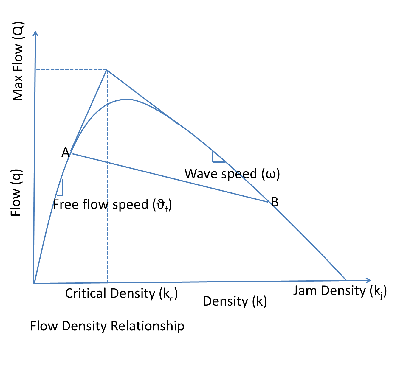 Flow Density relationship