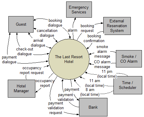 Event partitioning wikiwand system context diagram for a fictitious hotel by convention bidirectional flows with ccuart Images