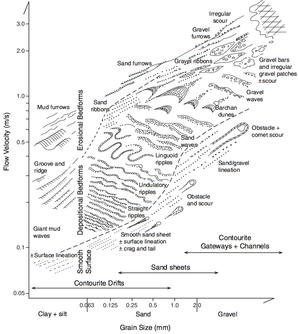 Contourite bedform diagram Stow2009