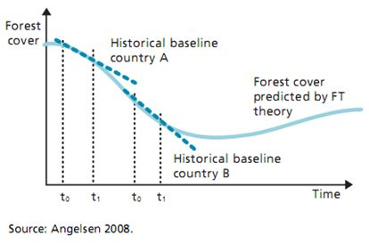 The forest transition and historical baselines. Forest transition theory.jpg