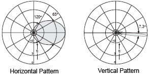 Horizontal and vertical radiation patterns. The antenna radiates a horizontal fan-shaped beam, sharp in the vertical axis so it doesn't spill over into neighboring sectors.