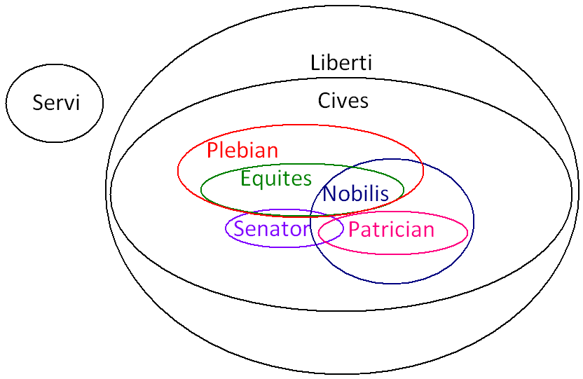 Fileancient Rome Class Venn Diagramg Wikipedia