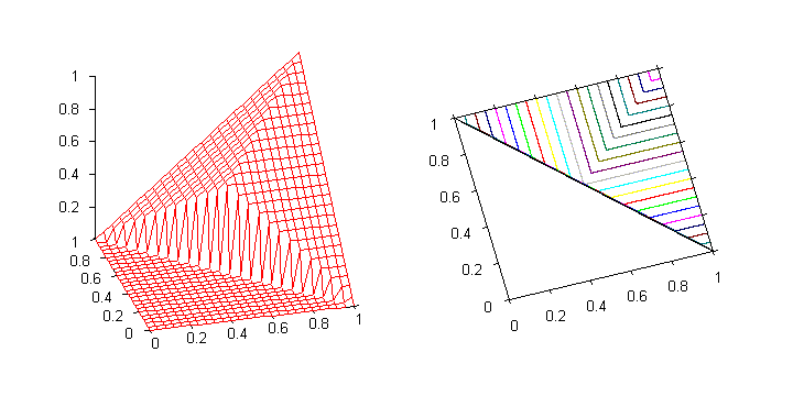 Graph of the nilpotent minimum. The function is discontinuous at the line 0 < x = 1 y < 1.