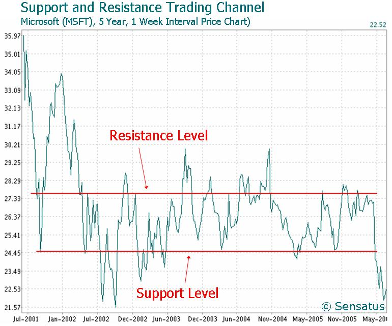 Support resistance trading strategy pdf