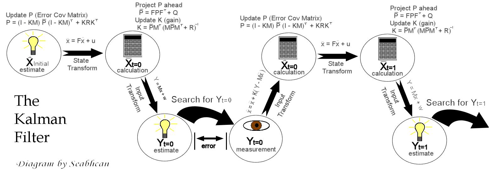 File:Kalman Filter Scheme png - Wikipedia