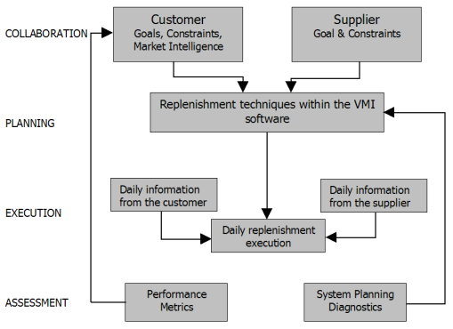 File:Four stages of the fully automated vmi model.png