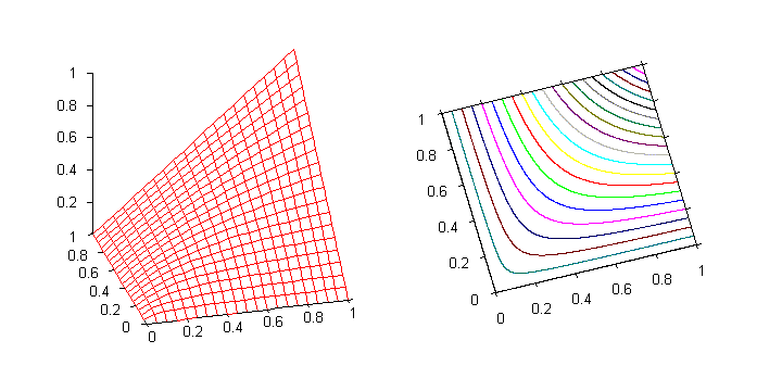 Graph of the Hamacher product
