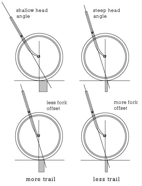 Pengaruh head tube angle dan fork rake/offset terhadap trail
