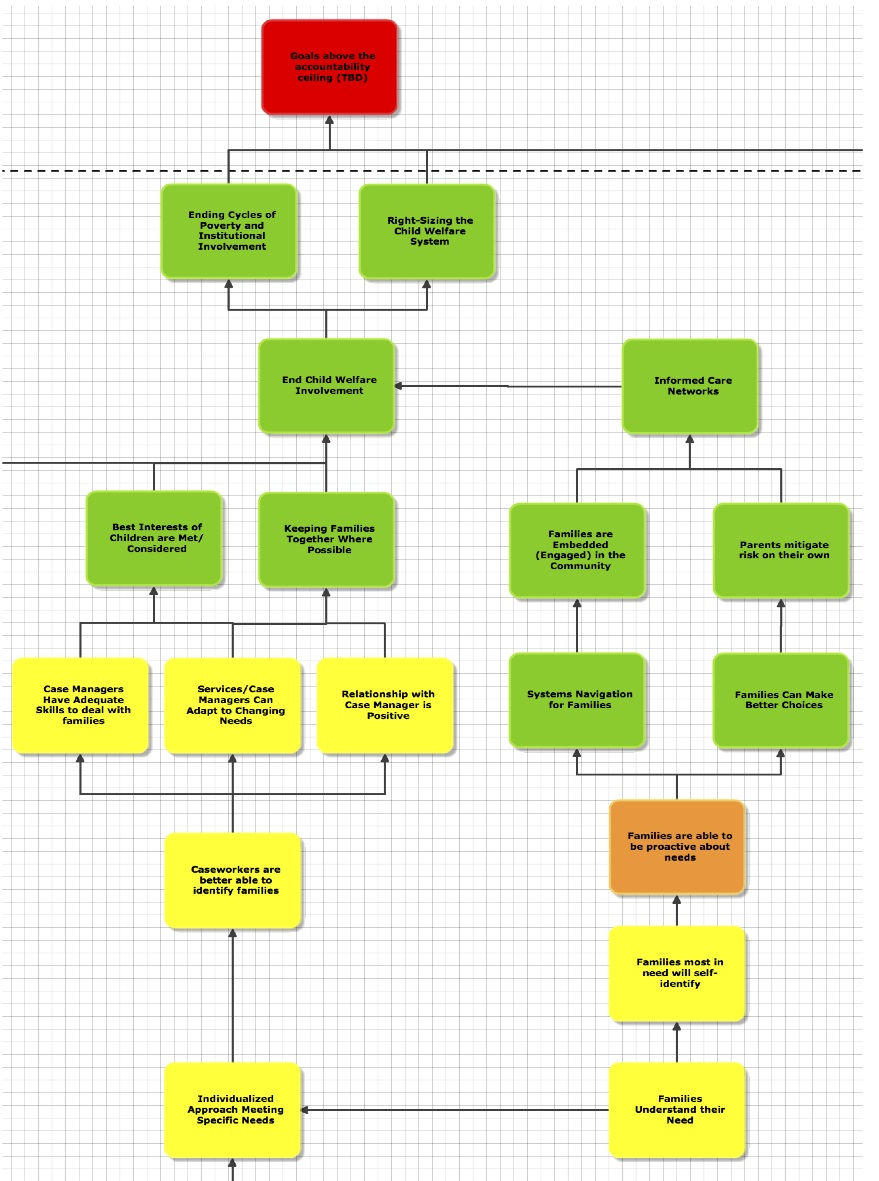 Sample Organizational Chart: Theory of change - Wikipedia,Chart