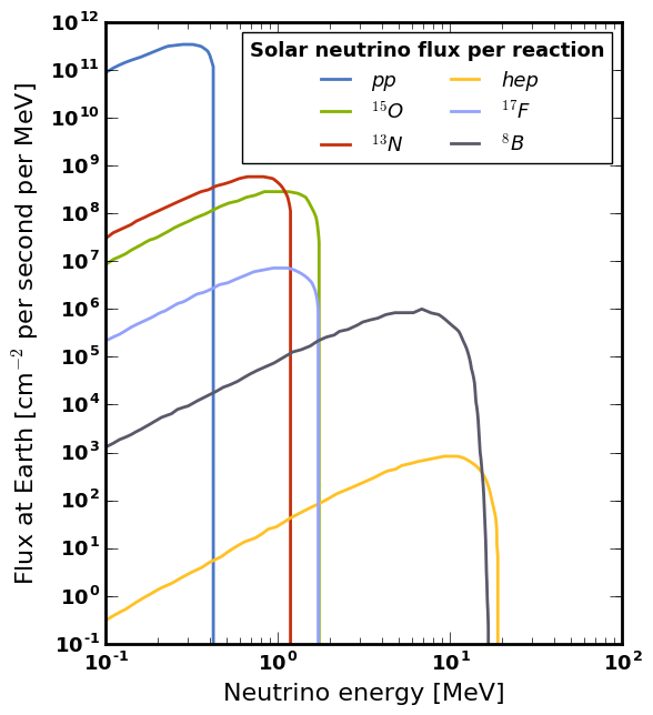 Solar neutrino flux spectrum.png