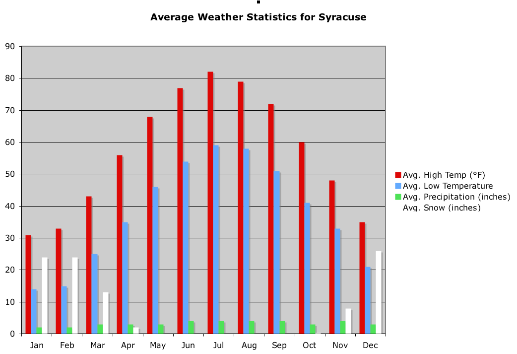 Syracuse_Weather_Statistics syracuse, new york wikipedia  at n-0.co