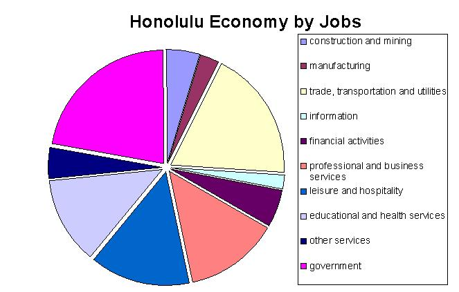 File:Honolulu-econ.jpg - Wikipedia