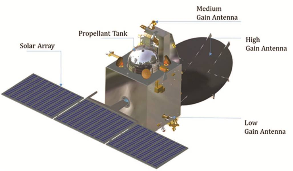 File Isro Mars Orbiter Mission Spacecraft Design Isro Jpg Wikipedia