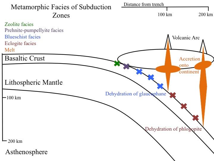 Subduction Zone Metamorphism Wikipedia