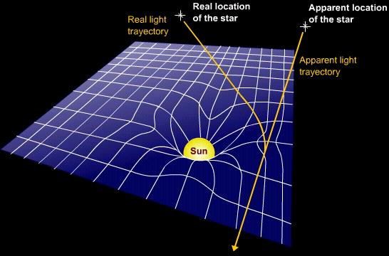 File Relativity Light Distortion Lmb Png Wikipedia